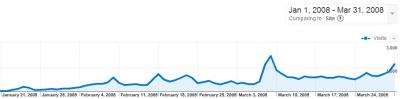 Traffic for xorsyst.com Jan - Feb