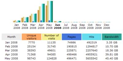 May 2008 Stats: AWStats