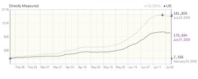 July 2008: Quantcast Statistics